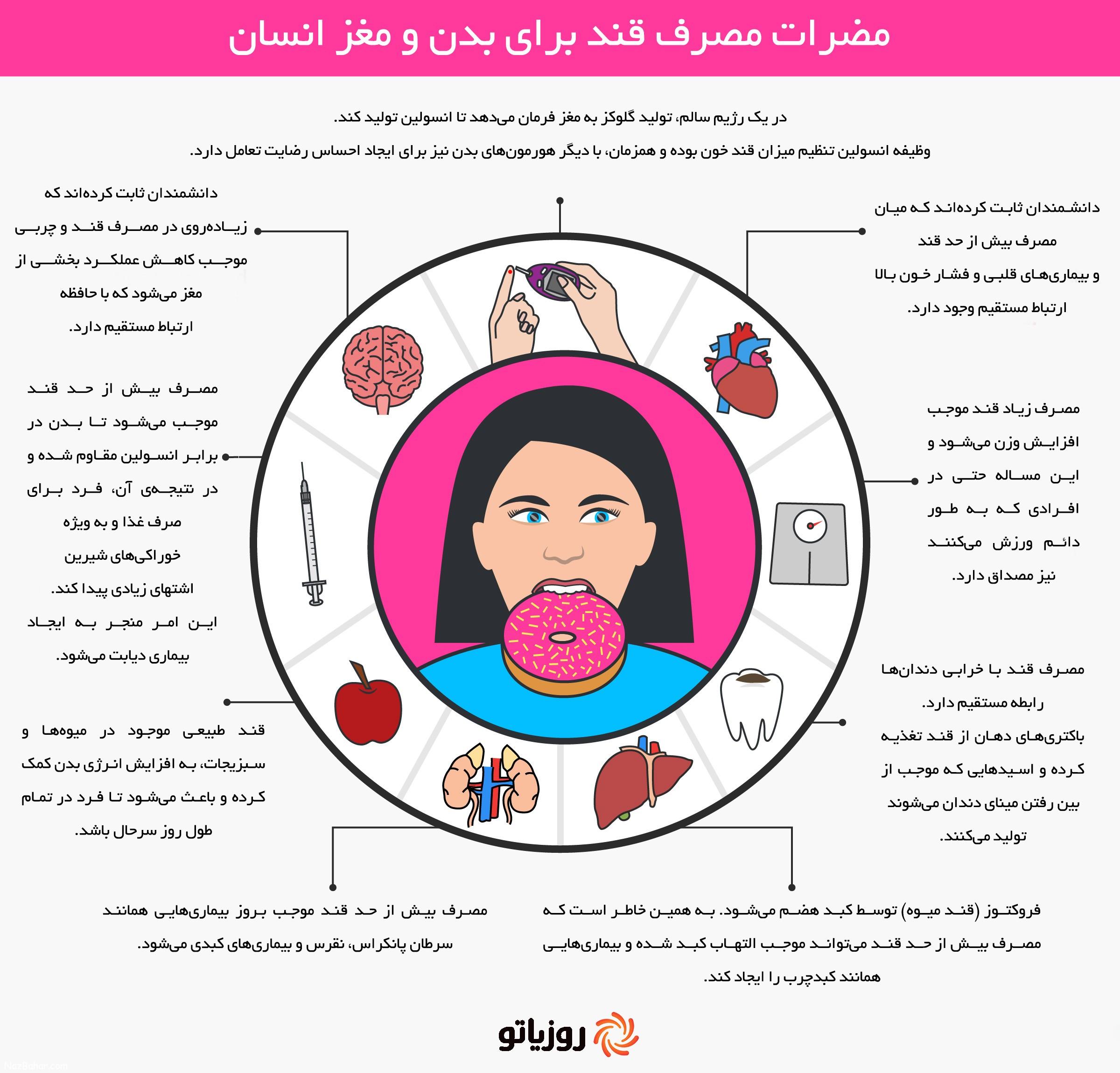 (اینفوگرافیک) مصرف زیاد قند و تاثیر آن بر روی بدن و مغز انسان